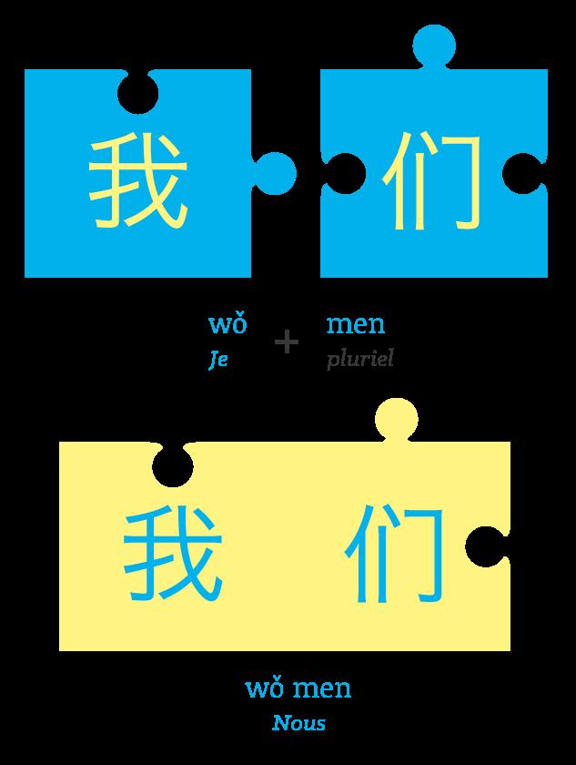 principe du puzzle Beijing Cursus