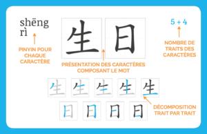 Apprendre le chinois avec des ludocartes