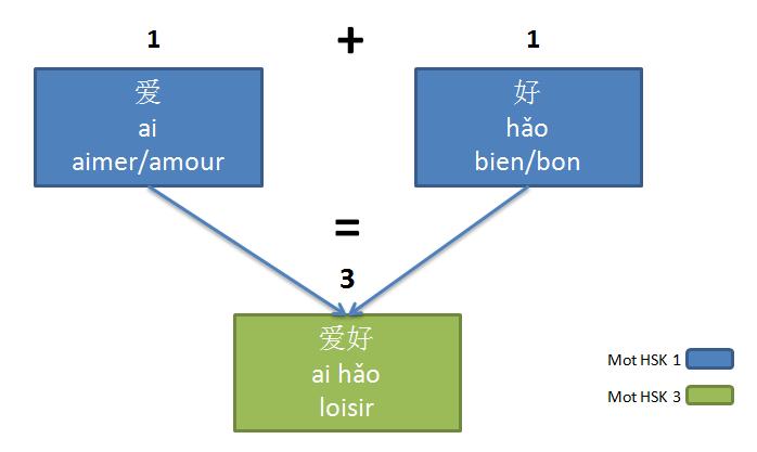 Manuel de chinois pour débutants et faux-débutants (HSK 1)