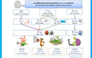 Les différentes façons pour dire «jouer» en chinois