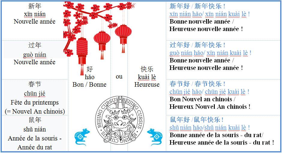 Nouvel An chinois 2020 : année du rat / de la souris